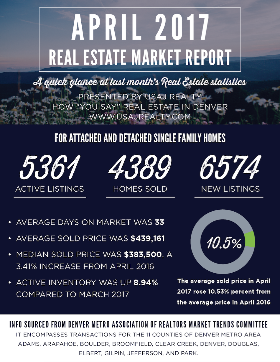 april denver market report usaj realty.png