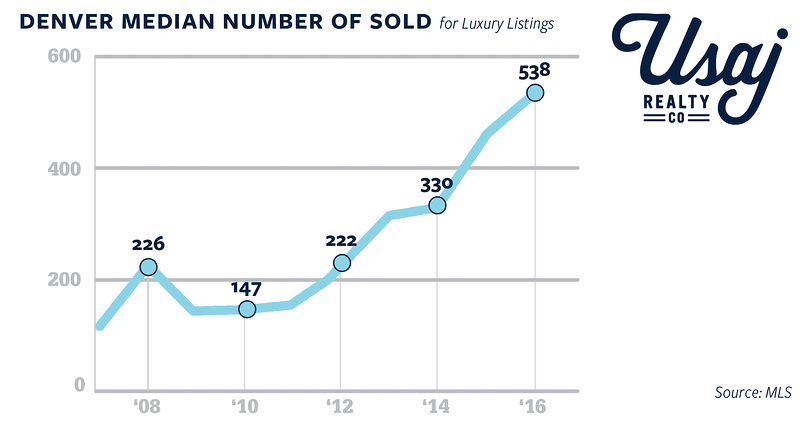 number of luxury listings sold in denver past 10 years-01.png