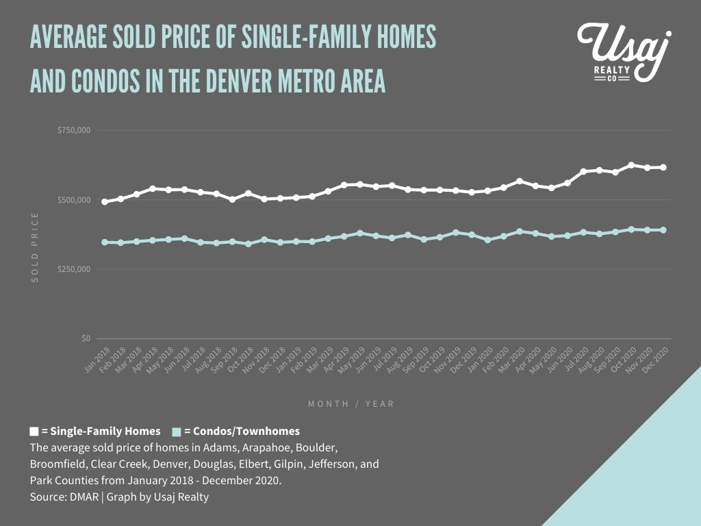 chart of average sold price of homes in denver