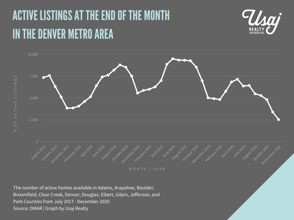 chart of the number of homes for sale in denver